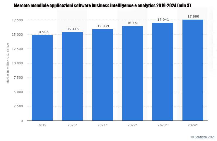 BUSINESS INTELLIGENCE grafico Statista