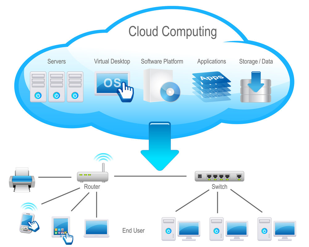 Cloud Computing - schema