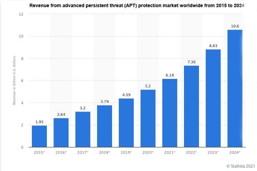 APT Trend di crescita del mercato degli Advanced Persistent Threats