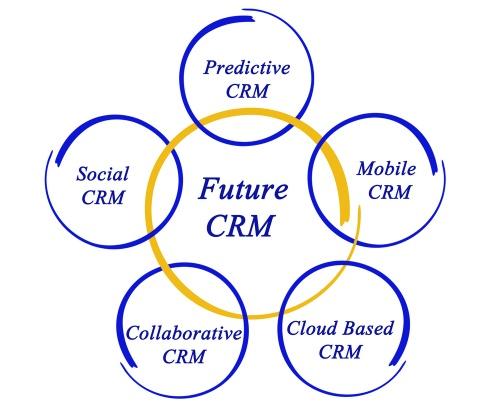 Il futuro del CRM