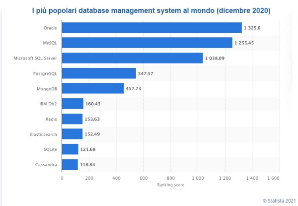 statista database relazionale