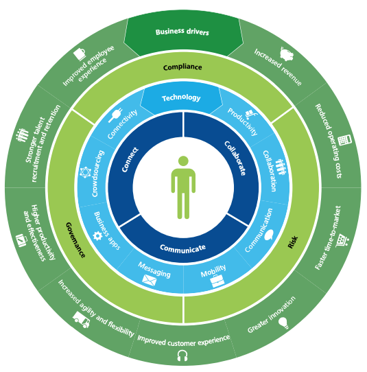 Digital Workspace - quattro livelli - Deloitte