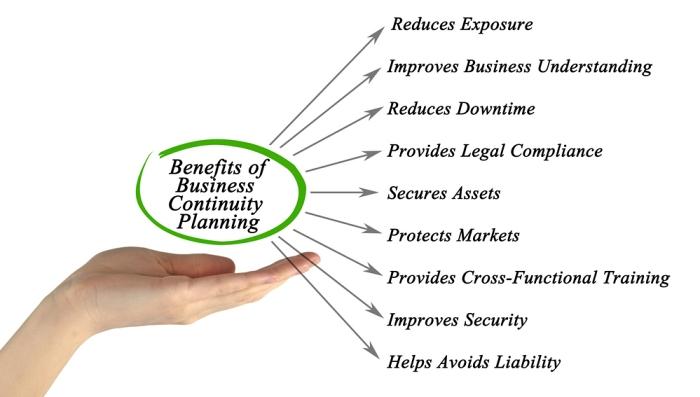 I benefici di una strategia di business continuity