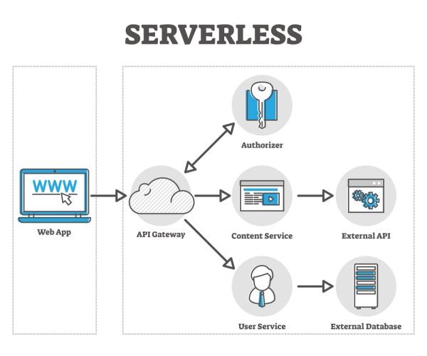 Serverless computing - concept dell'architettura