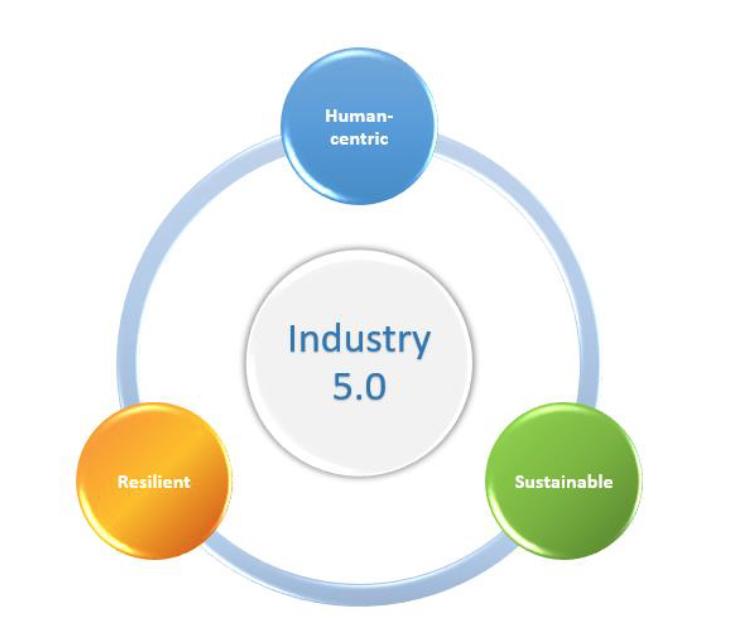 Industria 5.0 - gli elementi