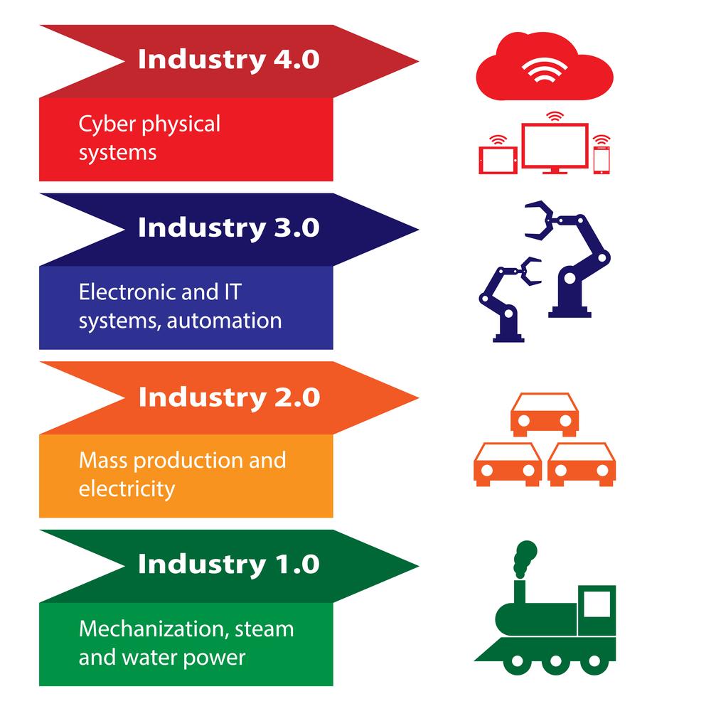 Le fasi verso Industria 5.0