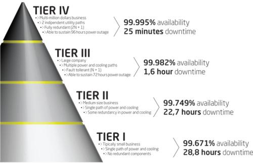 TIER Data Center - Classificazione